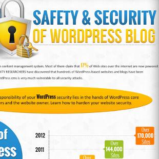 4 Common Ways WordPress Blogs Get Hacked