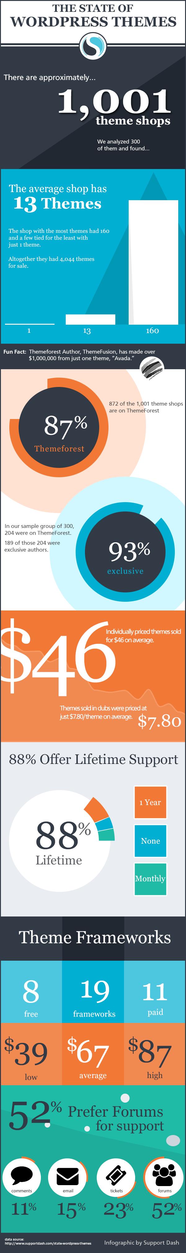 Average Cost of a WordPress Theme