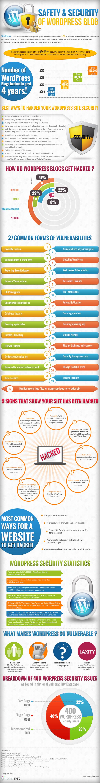 Common Ways WordPress is Hacked