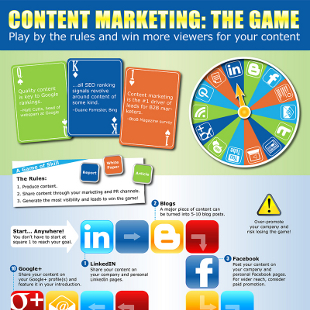 Content Marketing for Startups How To