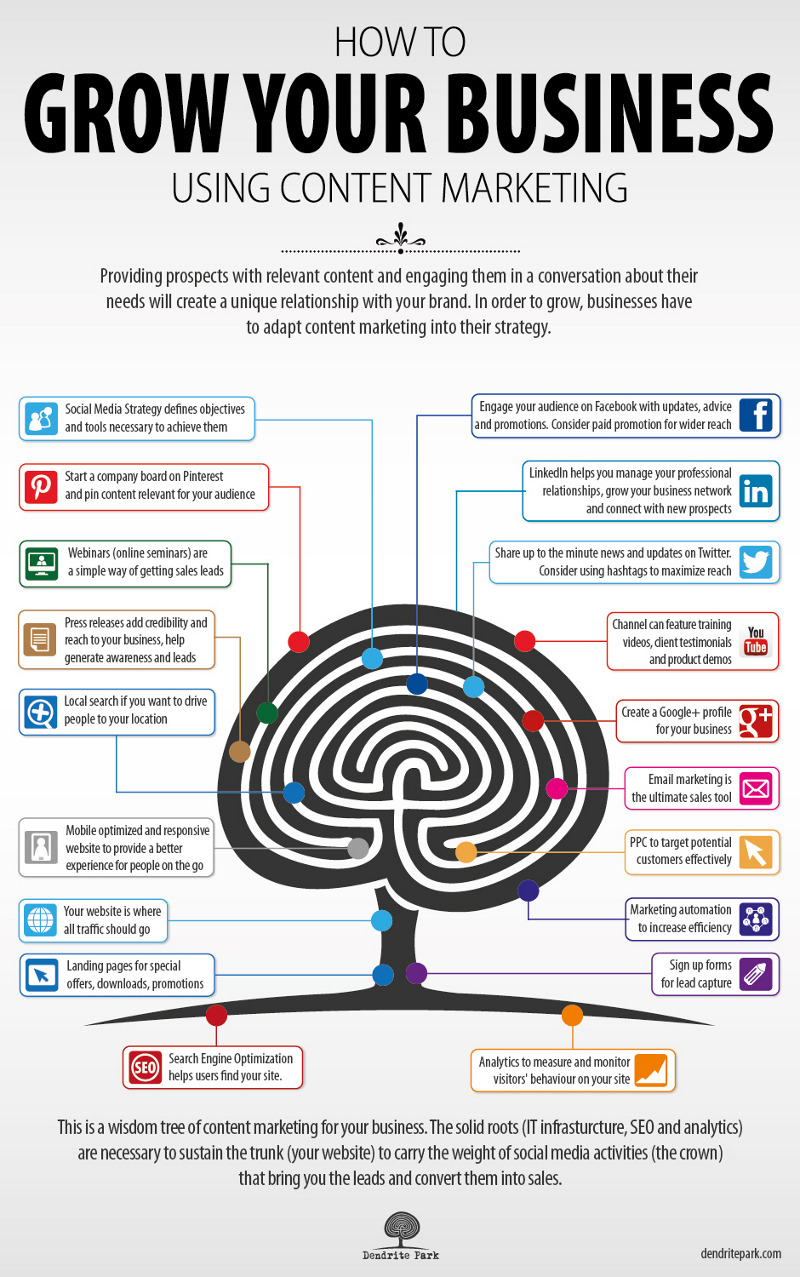 Content Marketing to Grow Business
