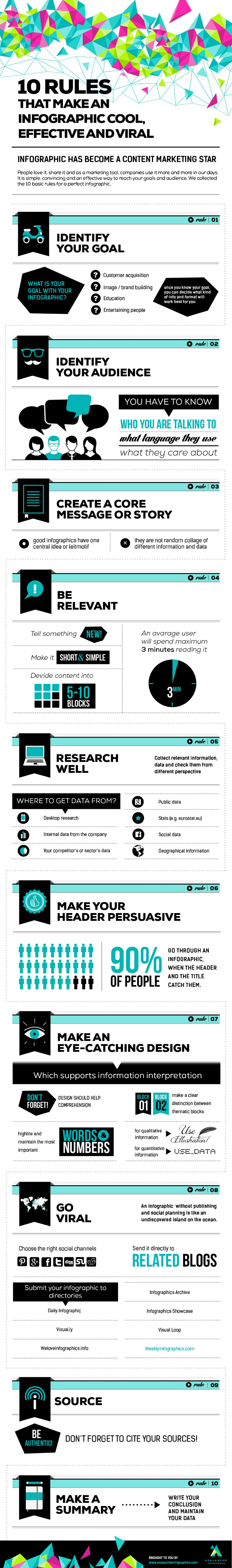 Guide to Creating Infographics
