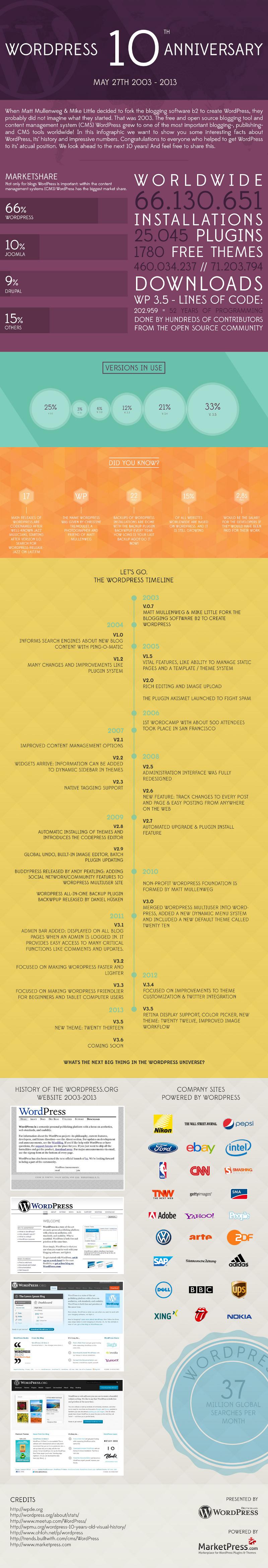 History Timeline of WordPress