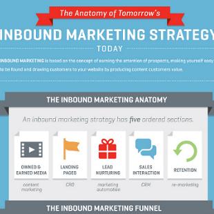 Inbound Marketing Strategy for Startups