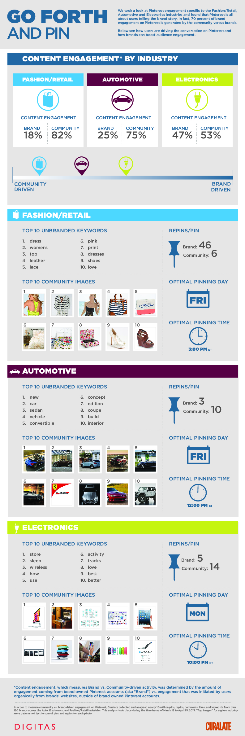 Most Pinned Categories on Pinterest