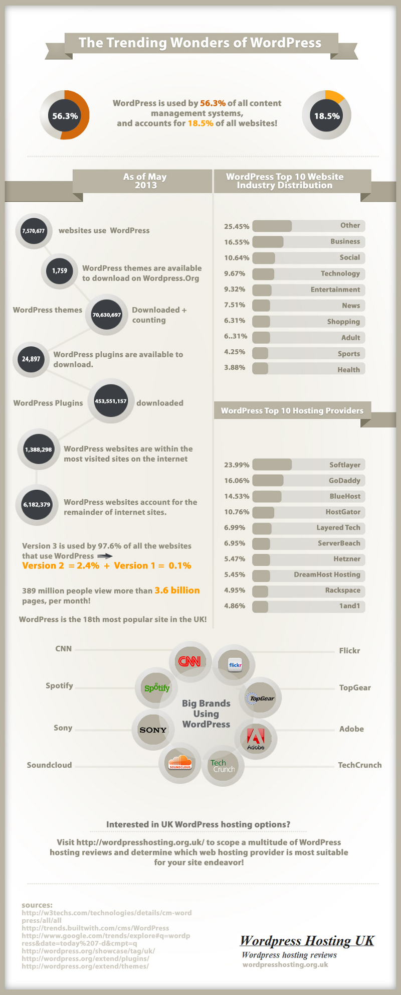 Most Popular WordPress Hosting Providers