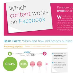 11 Facebook Viral Marketing Tips
