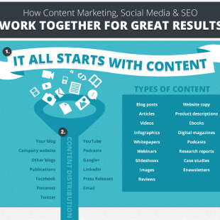 17 Types of Content Marketing Pieces use in Promotion