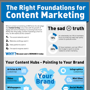 6 Key Hubs of Content Marketing