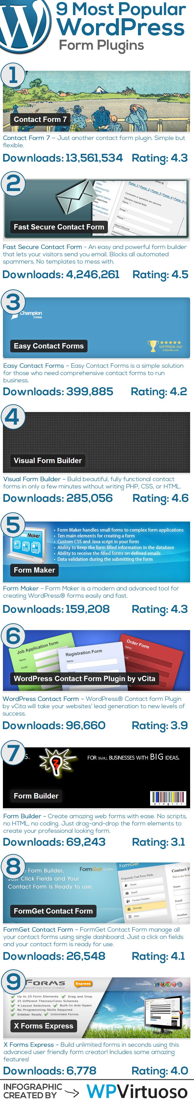 Best-Wordpress-Form-Plugins-Infographic