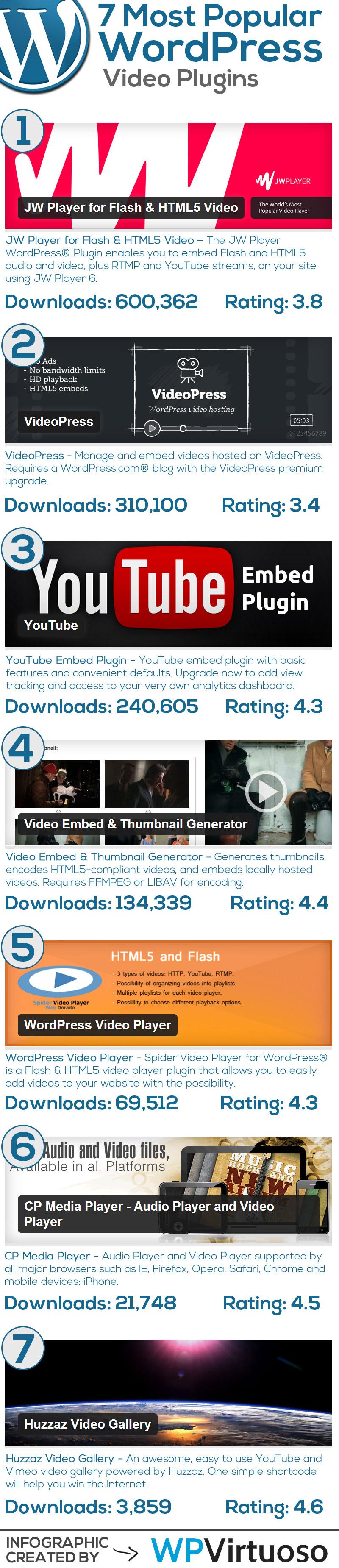 Best-Wordpress-Video-Plugins-Infographic