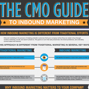 Inbound Marketing Plan for Blogs