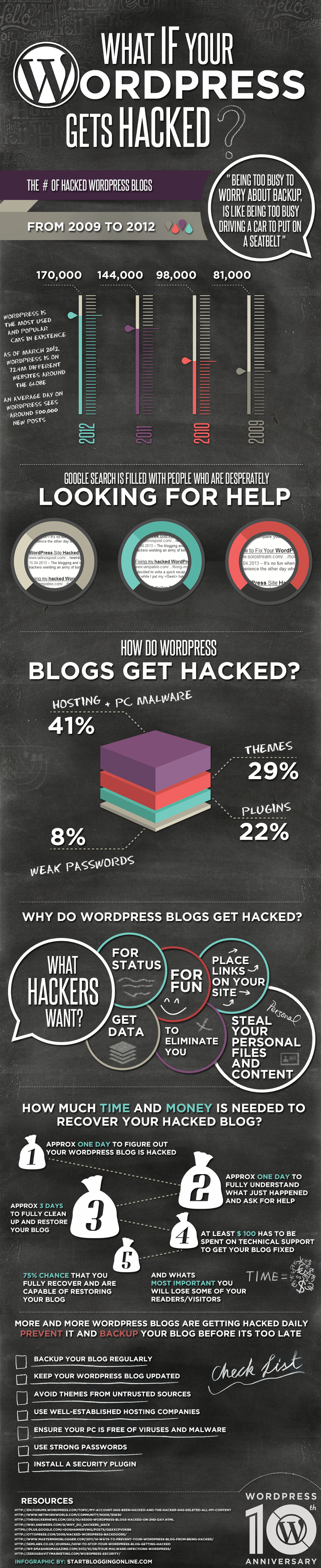 Securing Your WordPress Site