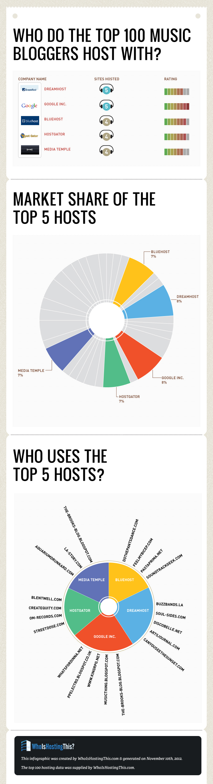 Top Host Sites for Music Bloggers