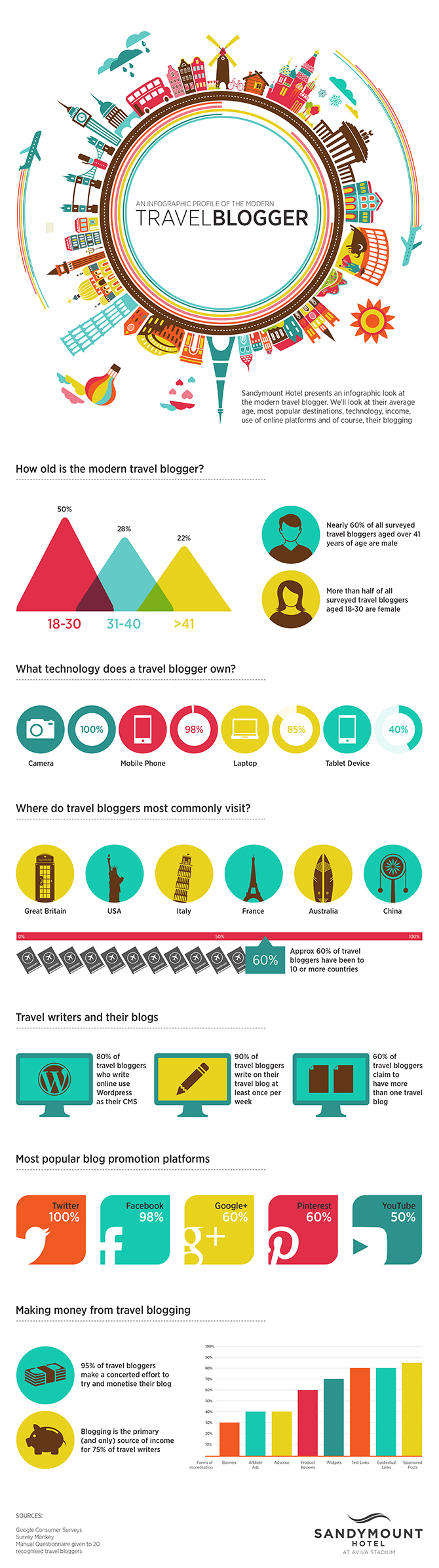 Travel Blogger Statistics