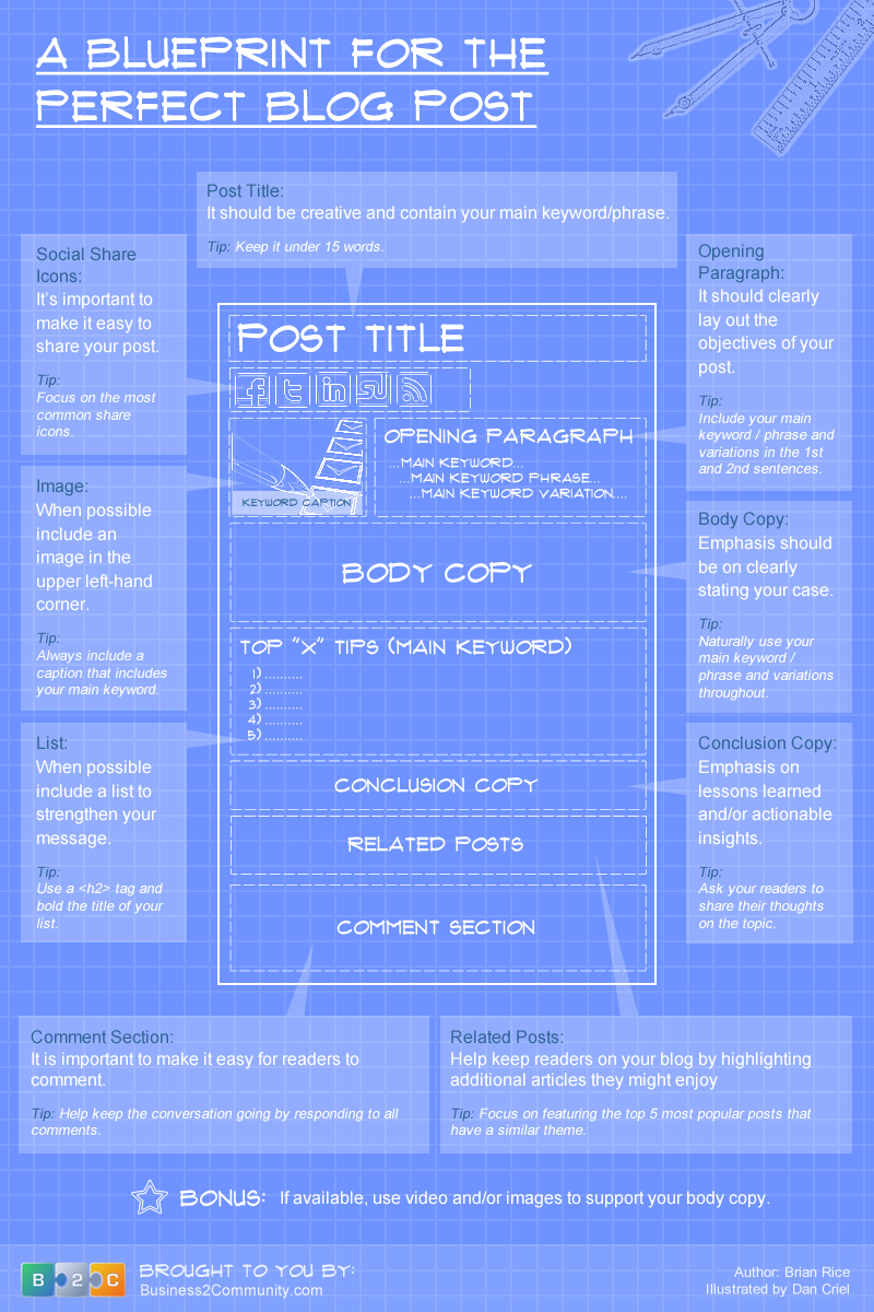A Blueprint to the Perfect Blog Post