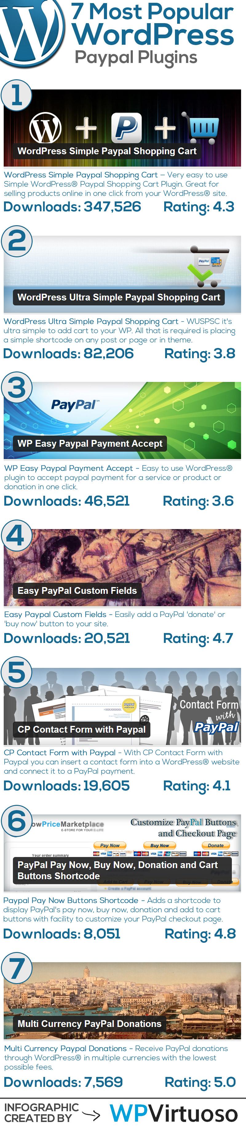 Best-Wordpress-Paypal-Plugins-Infographic