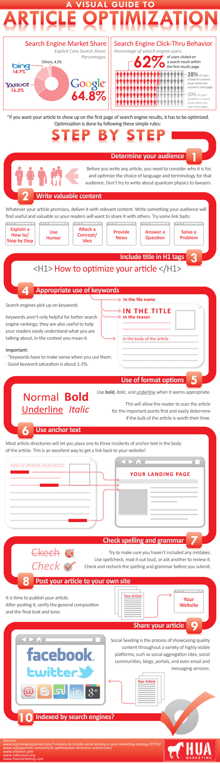 Guide to Article Optimization