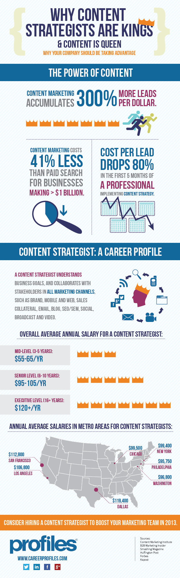 The Career of a Content Marketer