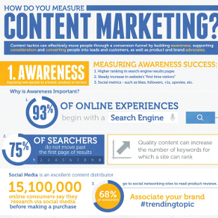 Visual Guide to Measuring Content Marketing
