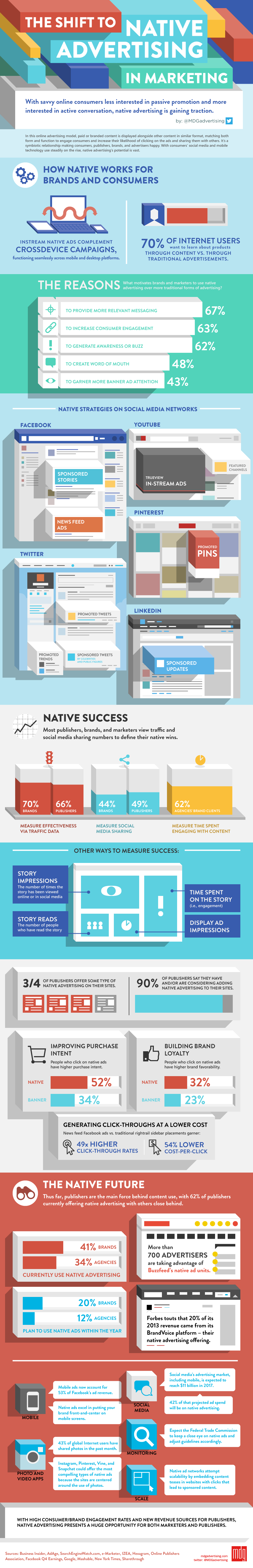 Native Advertising Online for Businesses