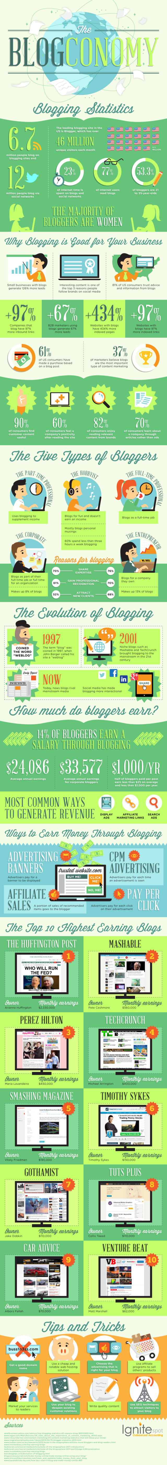 Five Types Of Bloggers
