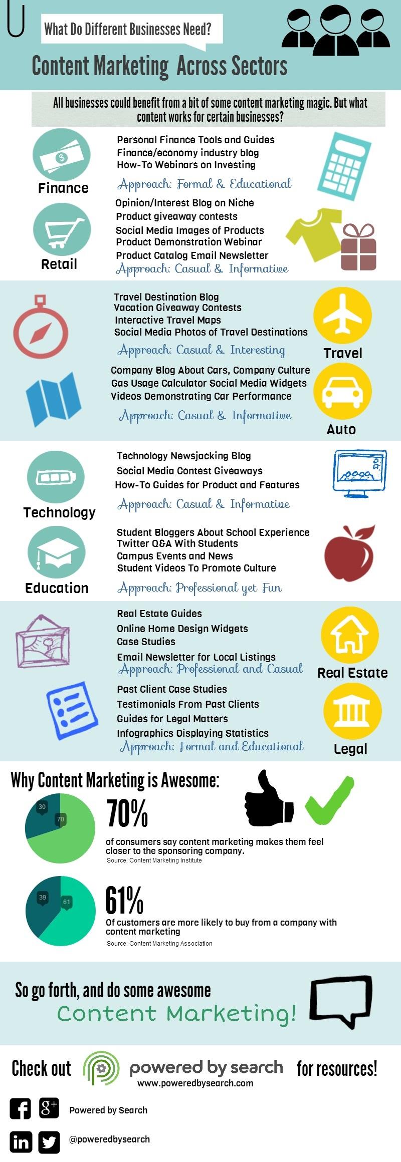 Content Marketing Sectors