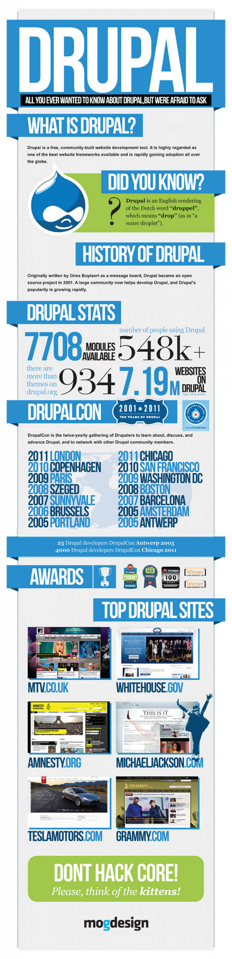 Facts About Drupal