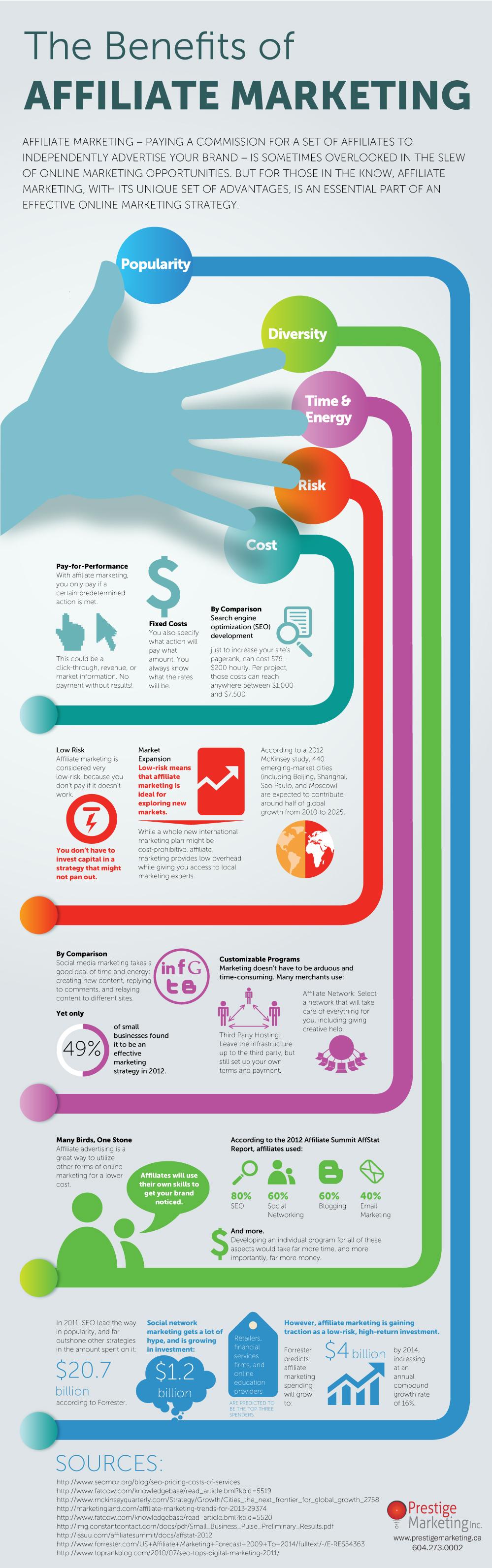 Benefits of Affilitate Marketing