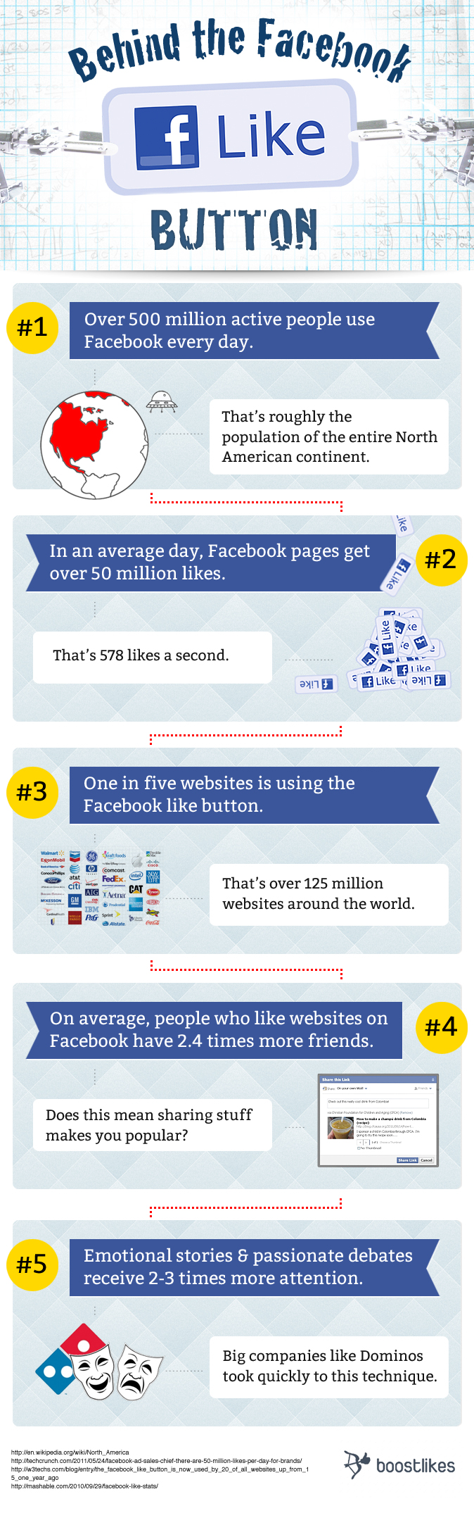 Facts About the Facebook Like Button
