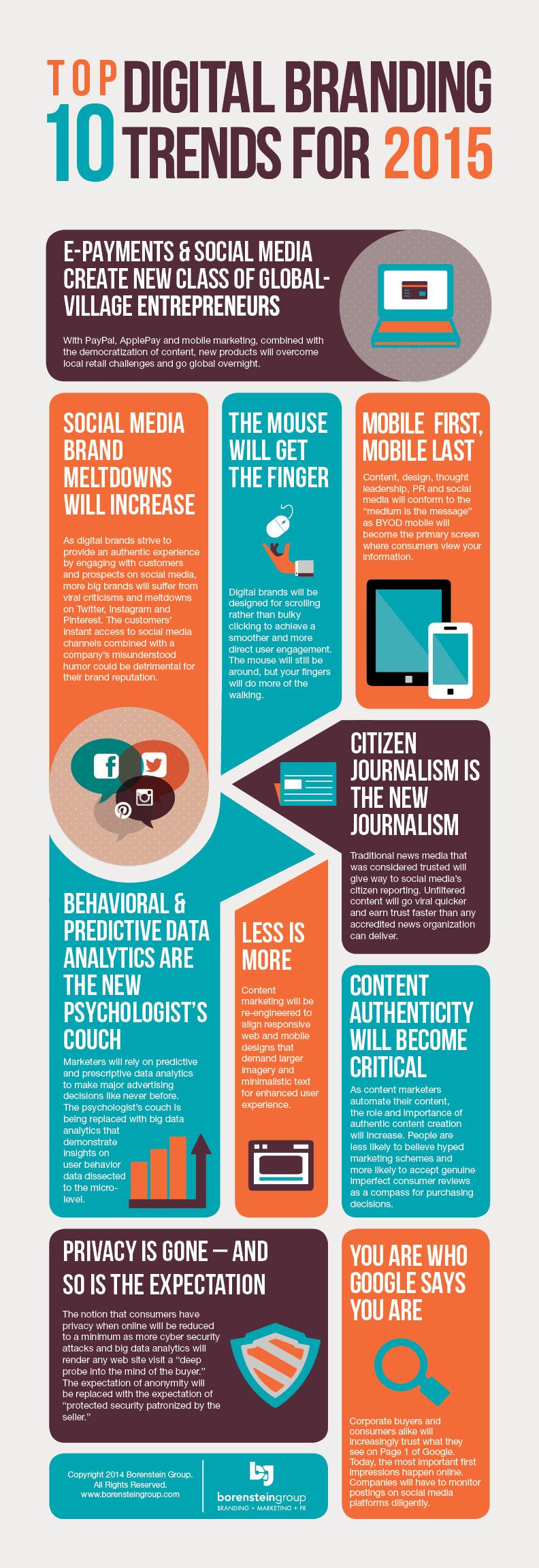 Digital Marketing Brand Facts