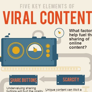 5 Key Elements of a Viral Marketing System