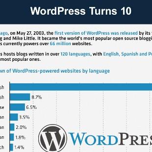 Breakdown of WordPress Powered Websites by Language