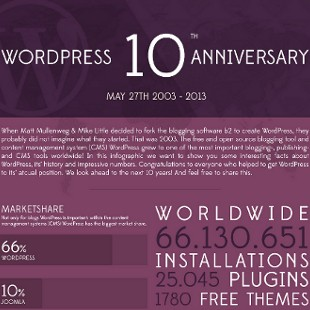 History Timeline of WordPress Over the Years