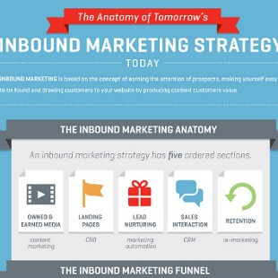 Inbound Marketing Strategy for Startups