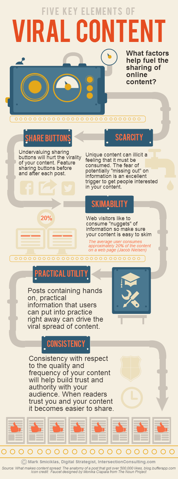 Keys to Viral Content