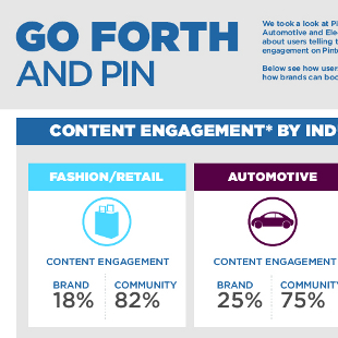 Most Pinned Words for Fashion, Automotive and Electronics