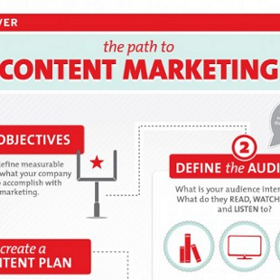 5 Steps to a Content Based Marketing Strategy