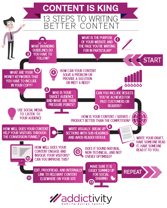 Writing Better Content