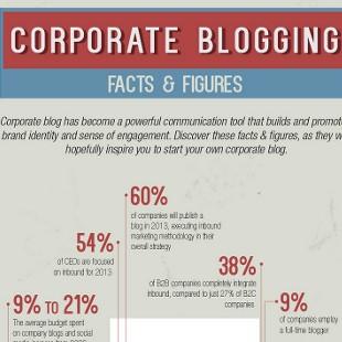 11 Key Statistics on Corporate Blogging