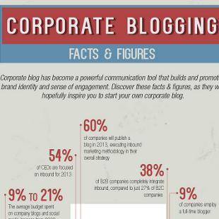 11 Key Statistics on Corporate Blogging