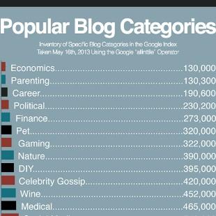 43 Most Popular Blog Category Topics