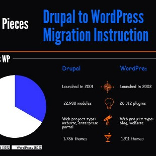 Drupal to WordPress Migration Tutorial