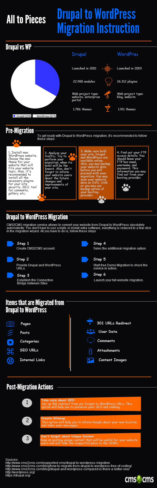 Drupal vs WordPress Migration