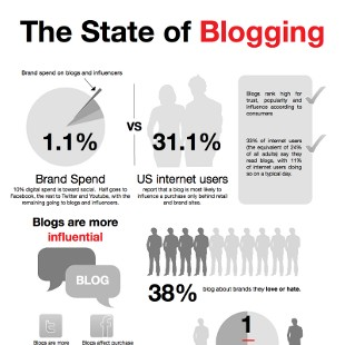 How Brands Interact with Bloggers