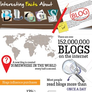 How Many Blogs are on the Internet