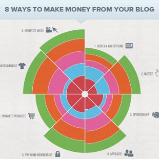 How do People Make Money Blogging