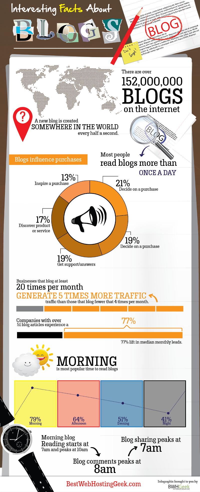 Bloggen in enkele cijfers