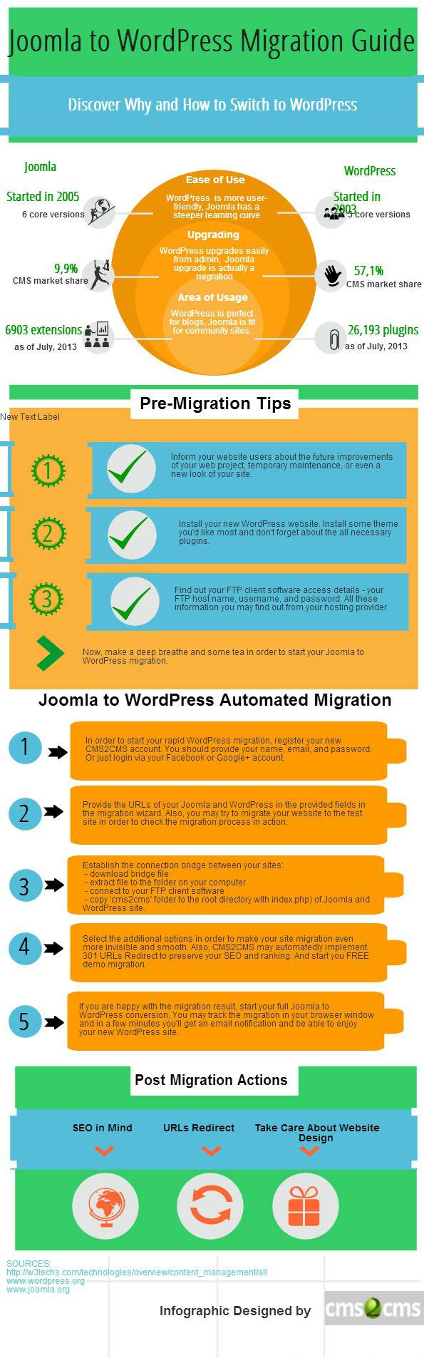 Joomla Migration to WordPress