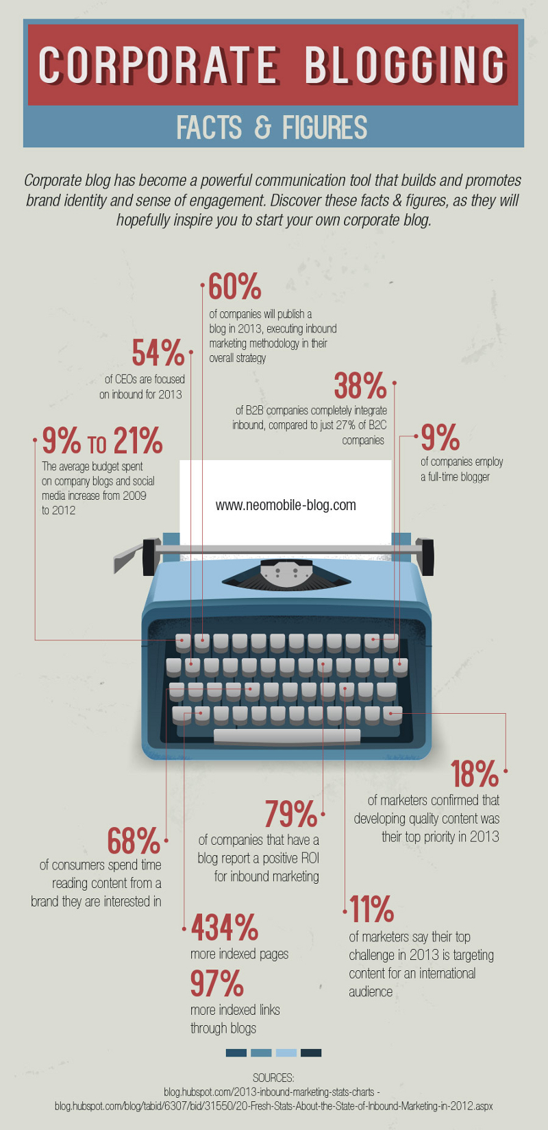 Statistics of Corporate Blogging